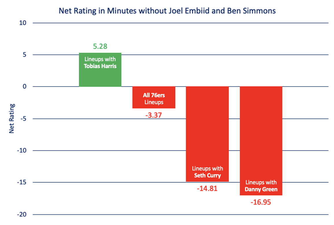 This image shows the net ratings of lineups with Tobias Harris (5.28), all 76ers lineups (-3.37), lineups with Seth Curry (-14.81), and lineups with Danny Green (-16.95) in minutes played without Joel Embiid and Ben Simmons.