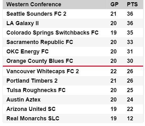 USL Standings 8-2