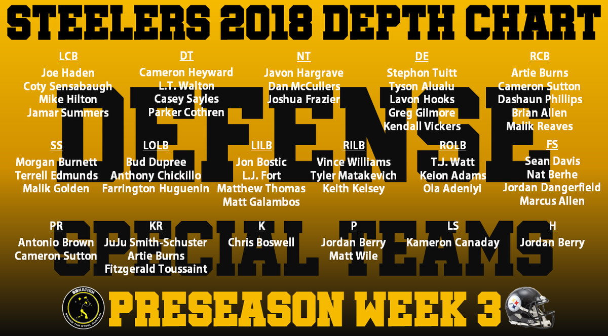 Steelers release an updated depth chart ahead of third ...Steelers Depth Chart