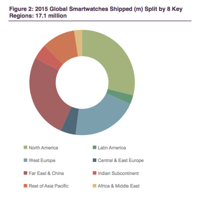 Juniper Research estimates of global smartwatch shipments for 2015