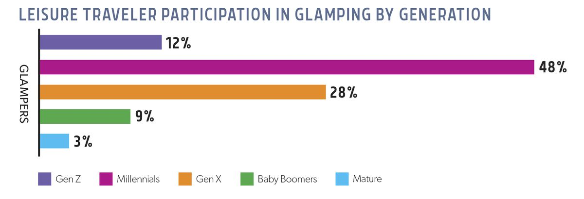 A chart that shows leisure travel participation in glamping by generation, with millennials leading the way at 48 percent.