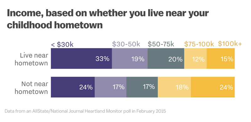 income Those who leave home, and those who stay