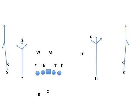 Sparty vs vertical option routes