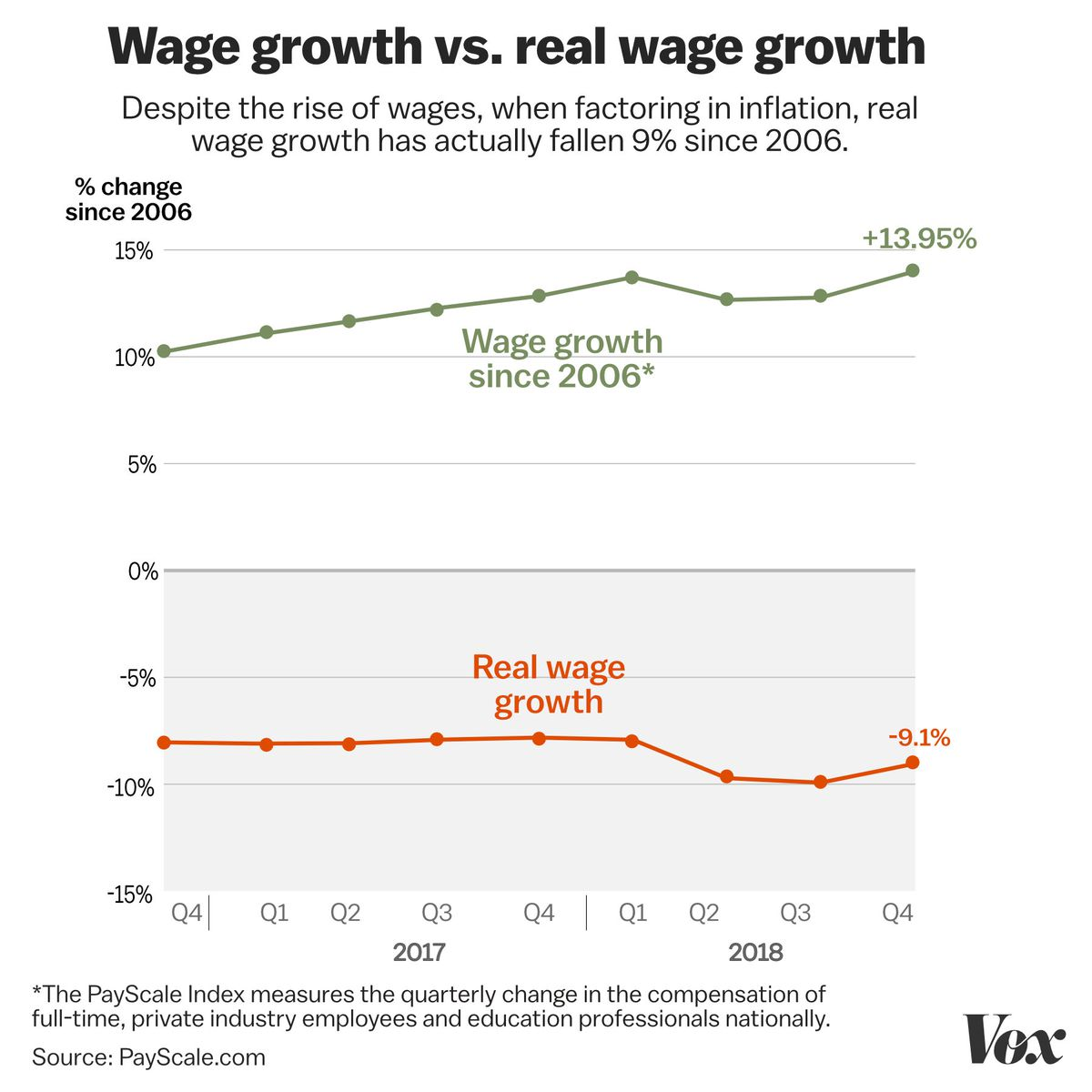 Chart showing decline in real wage growth since 2006.