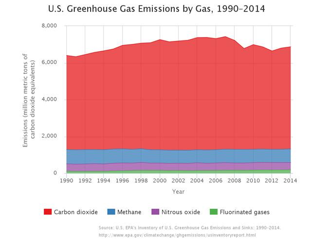 "(<a href=""https://www3.epa.gov/climatechange/ghgemissions/usinventoryreport.html"">EPA</a>)"