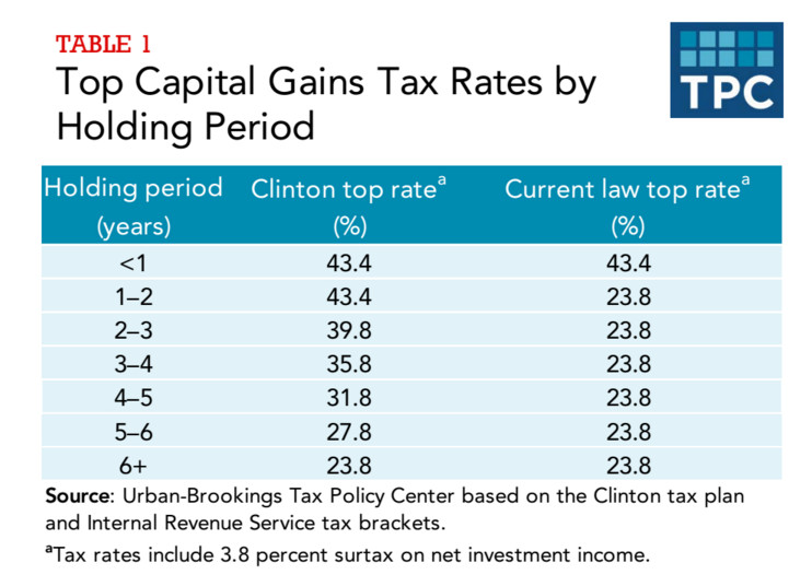 The Hillary Clinton capital gains plan, in a table