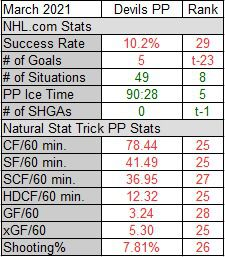 March 2021 Power Play Stats