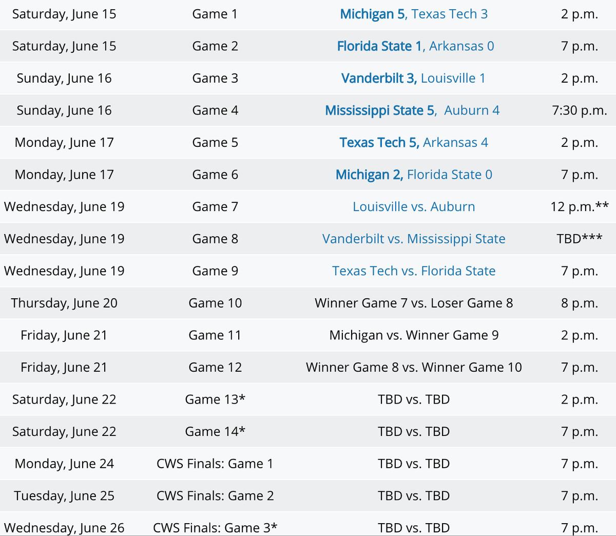 Cws 2019 Schedule Louisville Auburn will finish College World Series game on