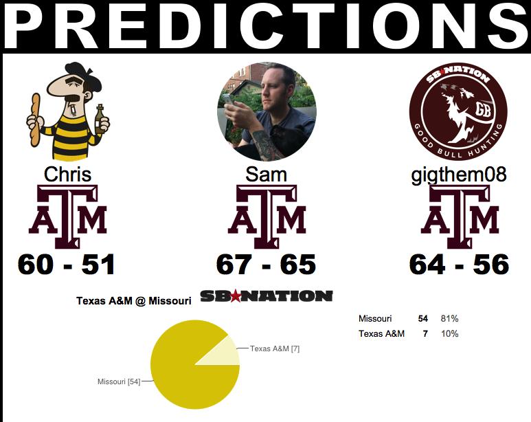 TAMU Predictions 2