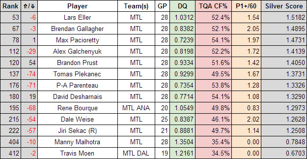 Habs overall forwards