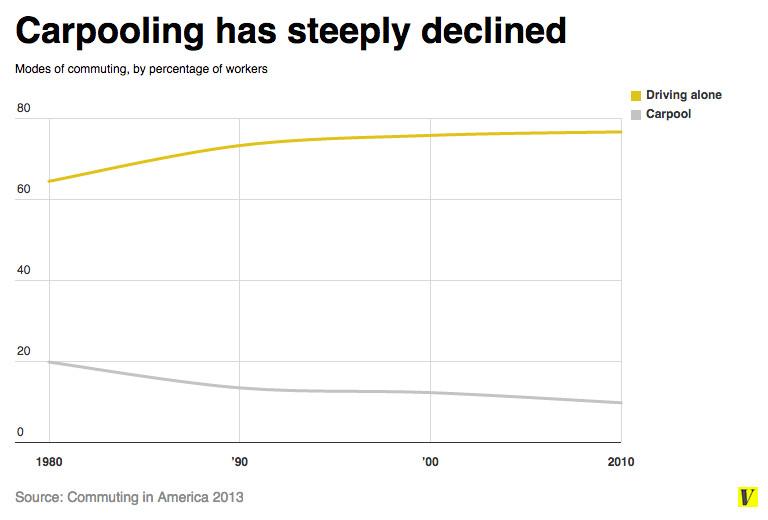 carpooling chart