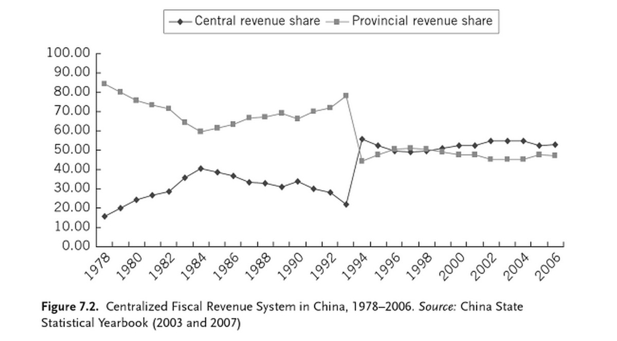 Chart showing the central revenue share equaling the provincial revenue shares, which only happened around 1993.