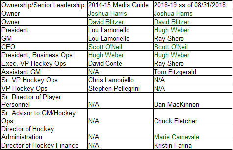Devils Ownership & Senior Leadership Staff in Fall 2014 and August 2018