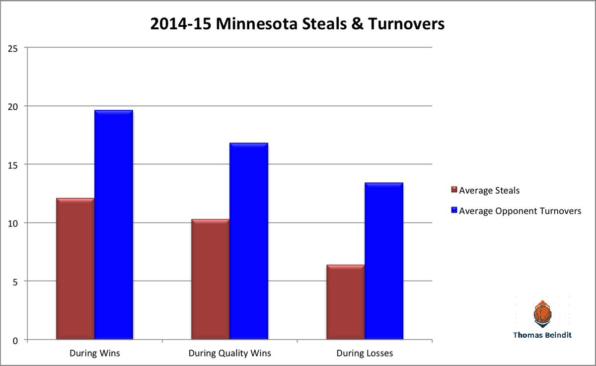 minn steals turnovers