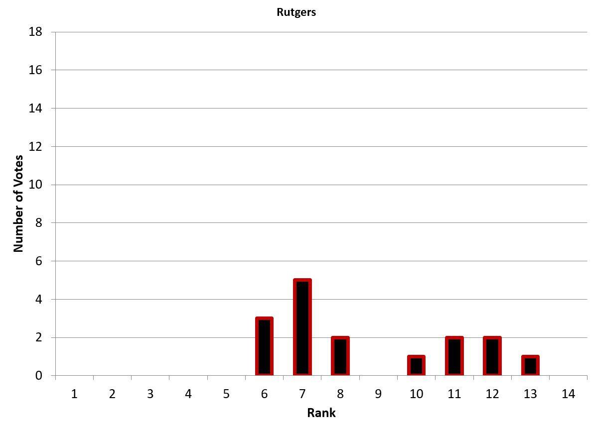 Bar graph representing Rutgers's vote breakdown.