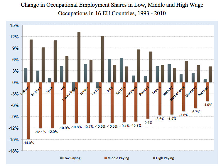 wage polarization