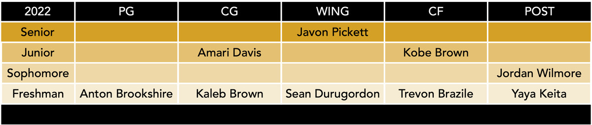 mizzou basketball roster by position 3-31-21