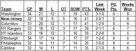 12-17-2017 Metropolitan Division Standings