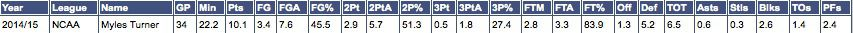 Myles Turner Stats