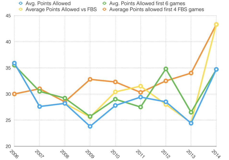 Points Scored - Since 2006