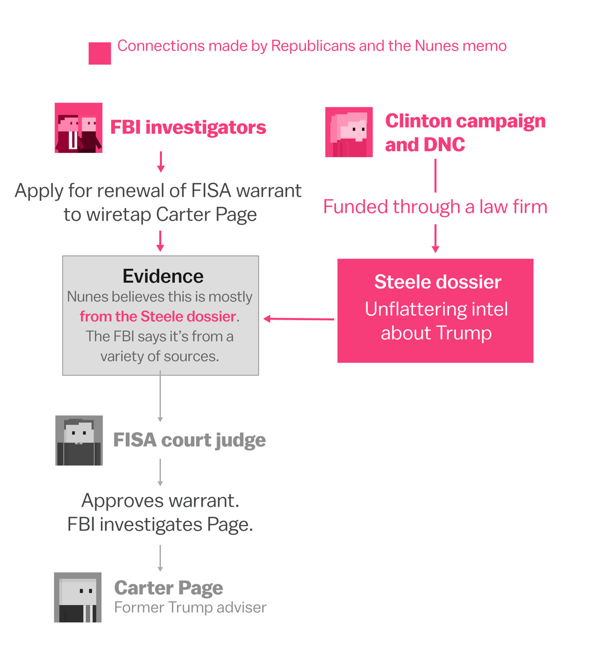 The Nunes Memo Explained With Diagrams Vox Process Flow Diagram R 3 Rod Rosenstein Is Dragged Into This As Well