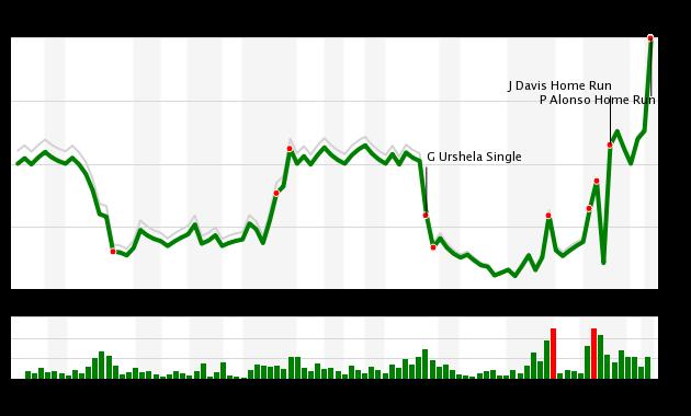 Mets vs Yankees WPA Chart, 9/3/20
