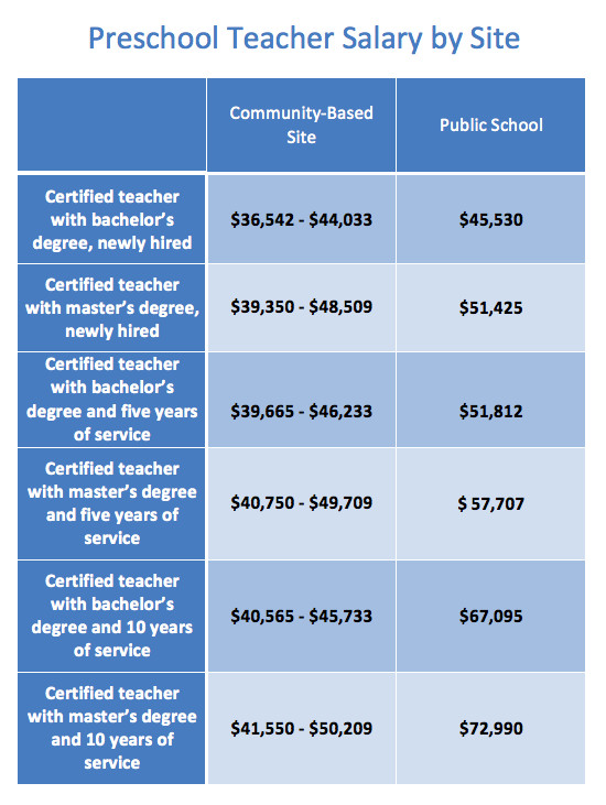 Pre-K teachers in community-based sites, such as childcare centers, earn far less than their public school counterparts. Pay varies among teachers at community-based sites depending on which union local they are members of. (Salary data compiled by Union Settlement Association)