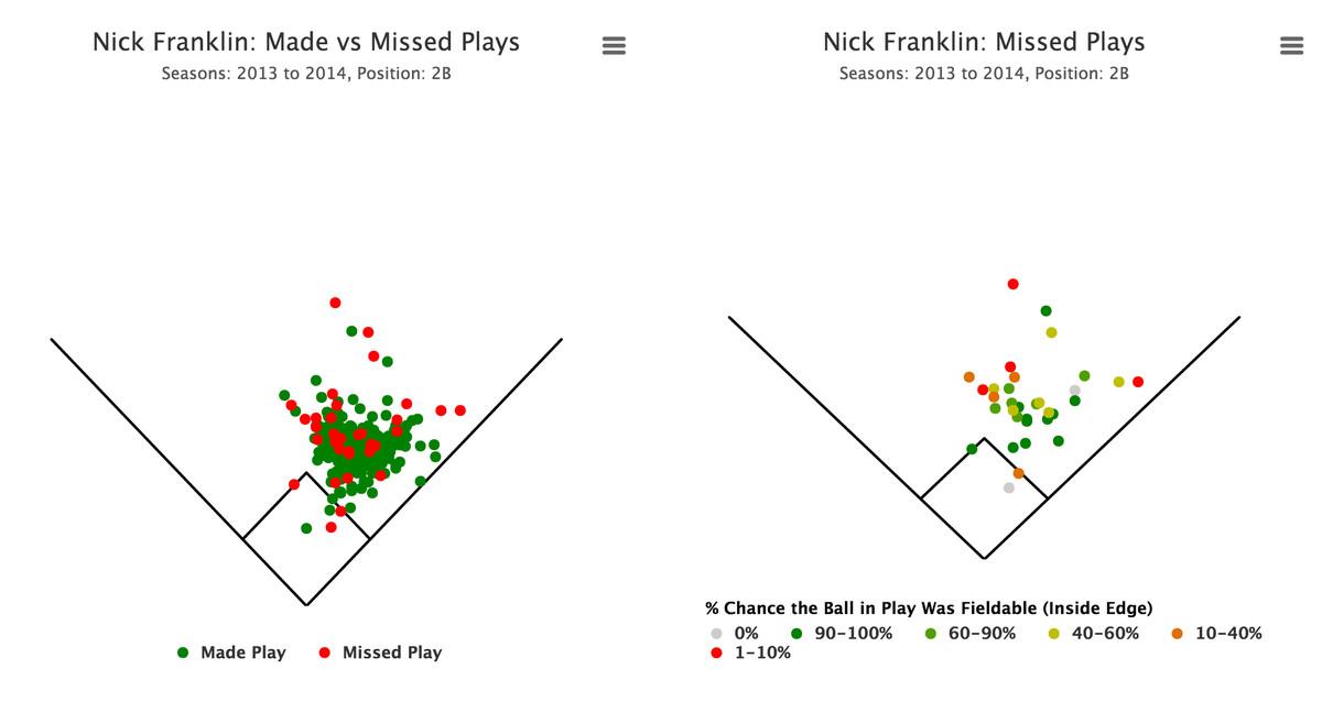 Nick Franklin 2B
