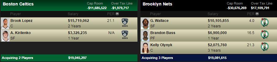 Lopez trade