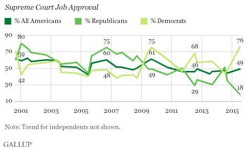 Supreme Court approval rating