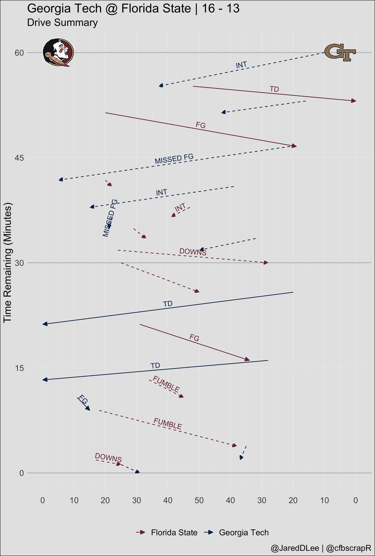 Georgia Tech at Florida State Drive chart | Figure: Jared Lee (@JaredDLee) | Data: @CFB_Data via @cfbscrapR