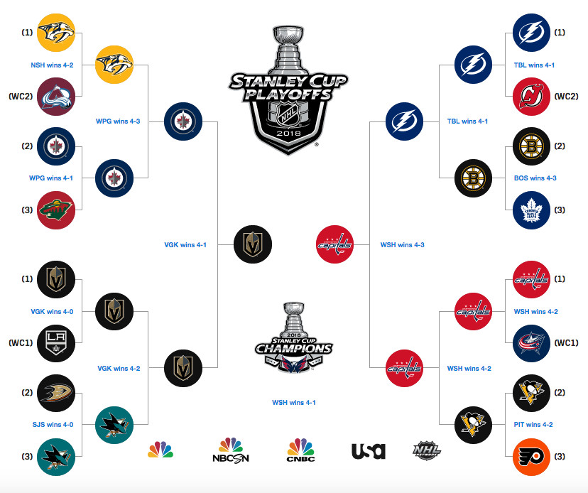 Playful image intended for printable nhl playoff schedule
