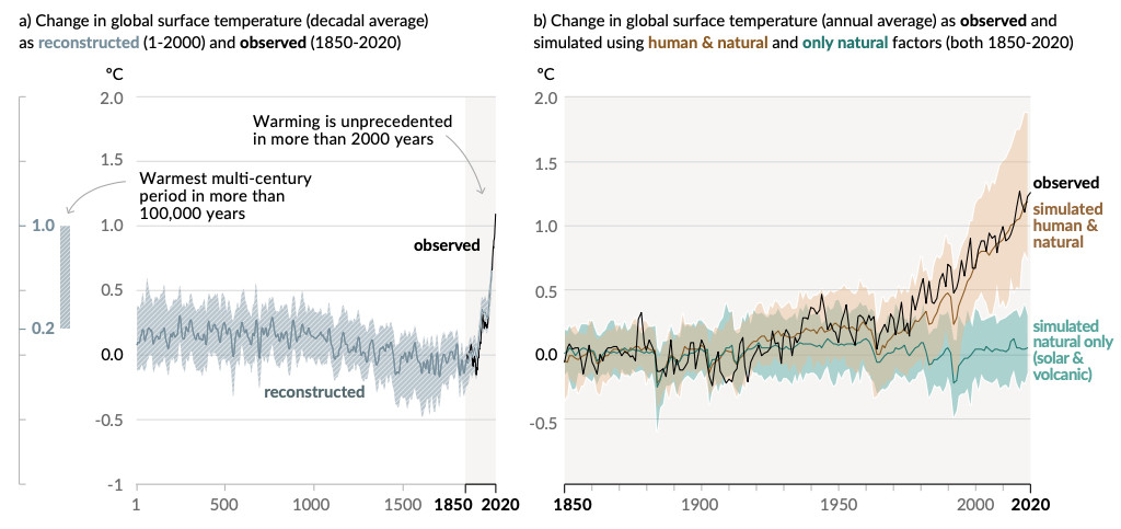 Charts showing average surface temperatures and a comparison to expected temperatures without human influence.