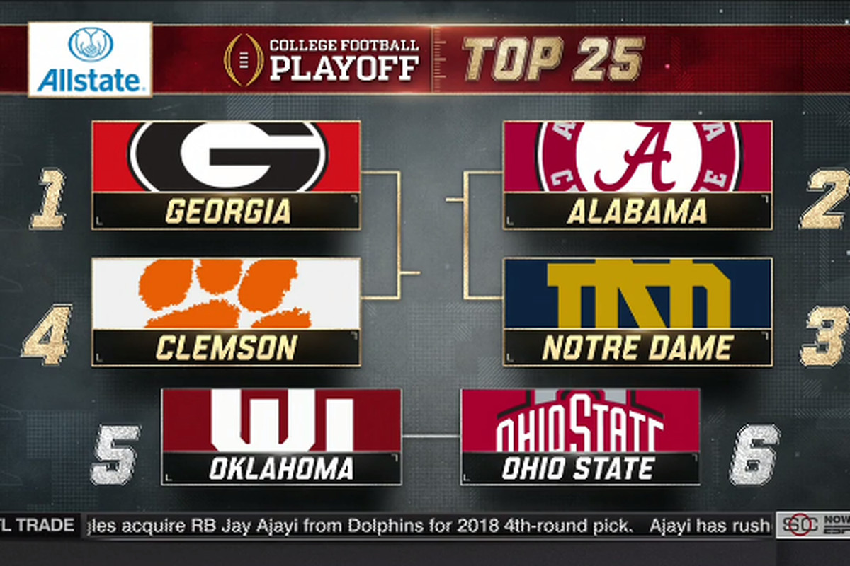 College Football Playoff 2017 >> College Football Playoff Rankings 2017 Ohio State Lands At No 6