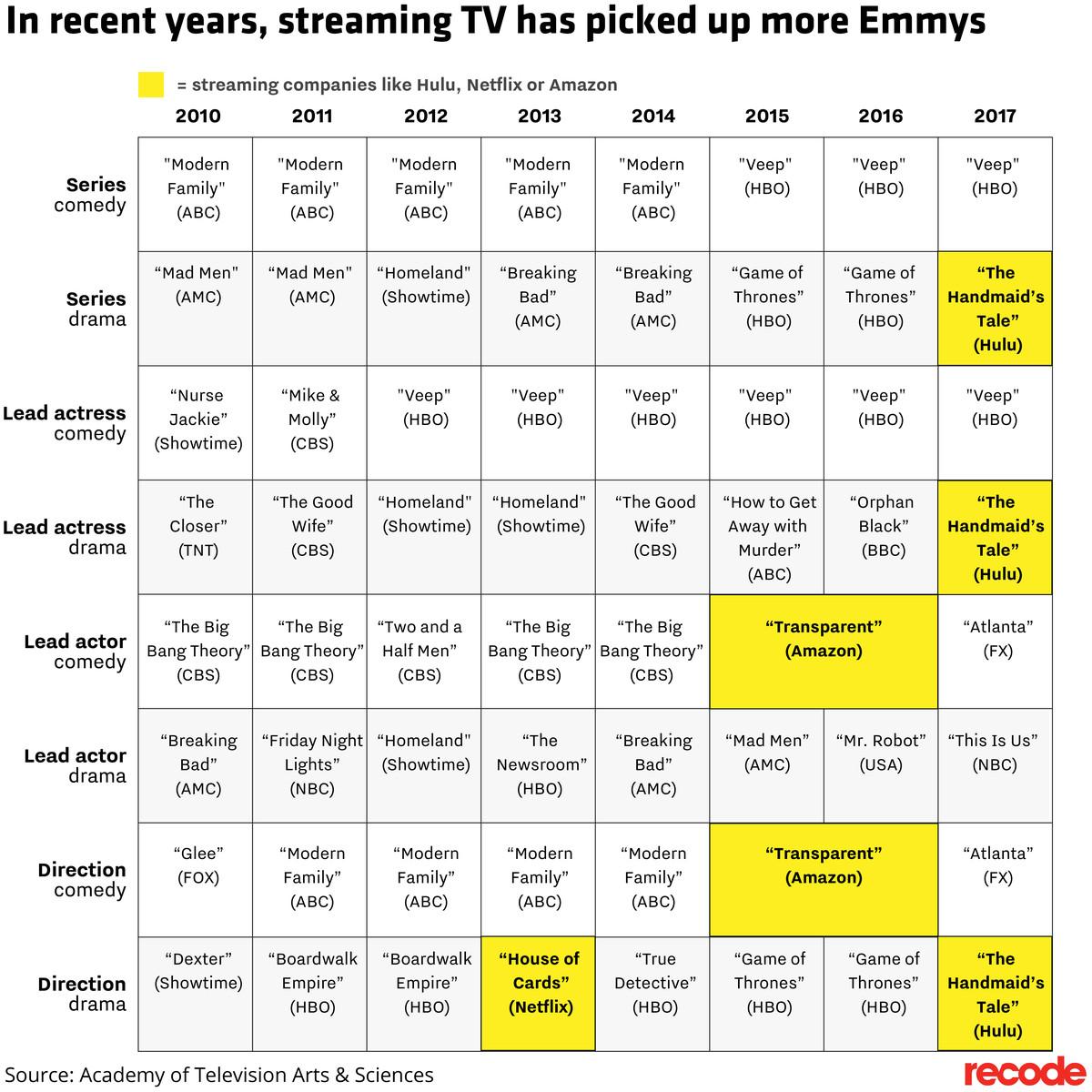 Chart of top Emmy winners since 2010