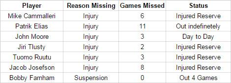 Injuries as of 1/14