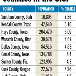 Fastest-growing counties in the U.S.