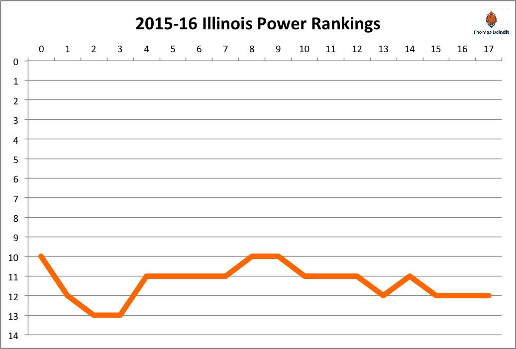 2015-16 Illinois power rankings