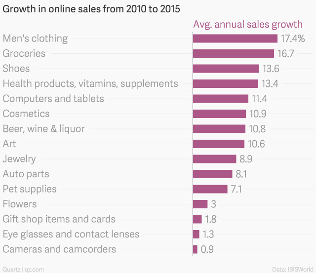 Quartz Chart Men's Online Shopping Trends