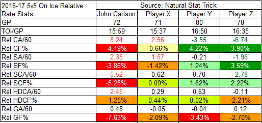 2016-17 On-Ice Relative Rate Stats of Carlson against X, Y, and Z