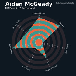 Aiden McGeady as by far Sunderland's most threatening player