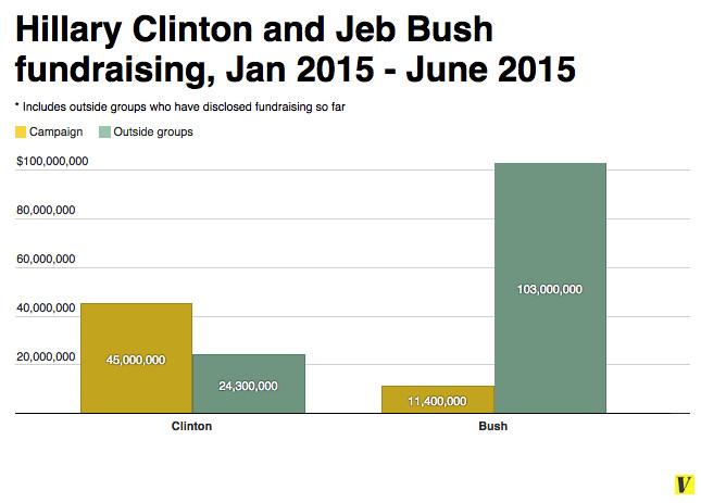 Clinton and Bush fundraising