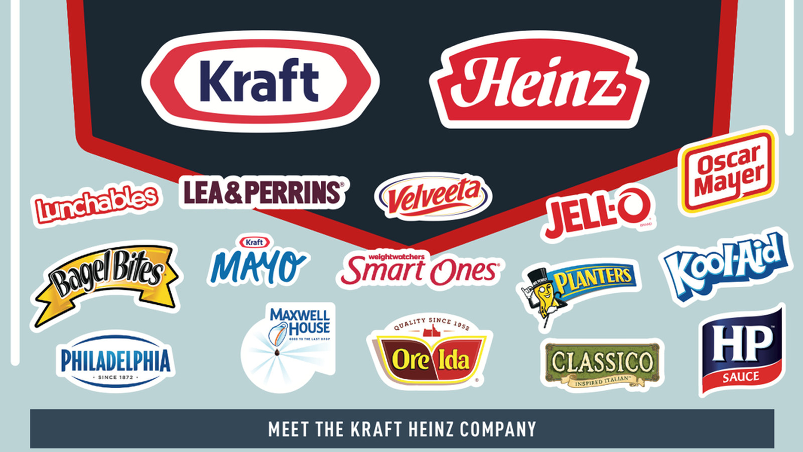 Kraft and Heinz are merging to form a food superconglomerate - Vox on kraft kool-aid, amedeo obici, kraft cabinets, kraft stove top stuffing, grey poupon, mr. peanut, kraft easy cheese, kraft cool whip, kraft capri sun, kraft foods, capri sun, kraft dinner, kraft boxes, kraft vegemite, kraft tools, maxwell house, oscar mayer, boca burger,