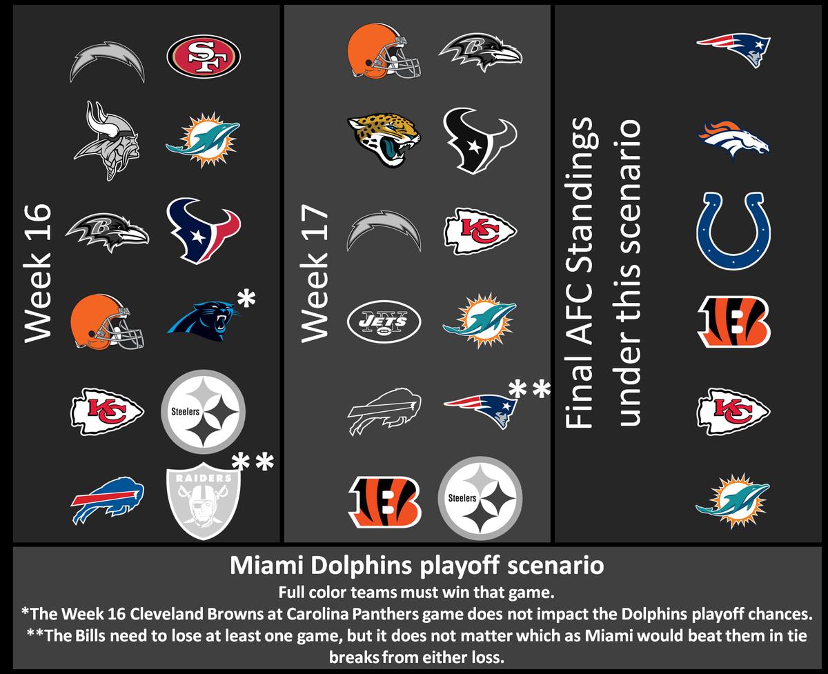 Dolphins 2014 Week 16 playoff scenario
