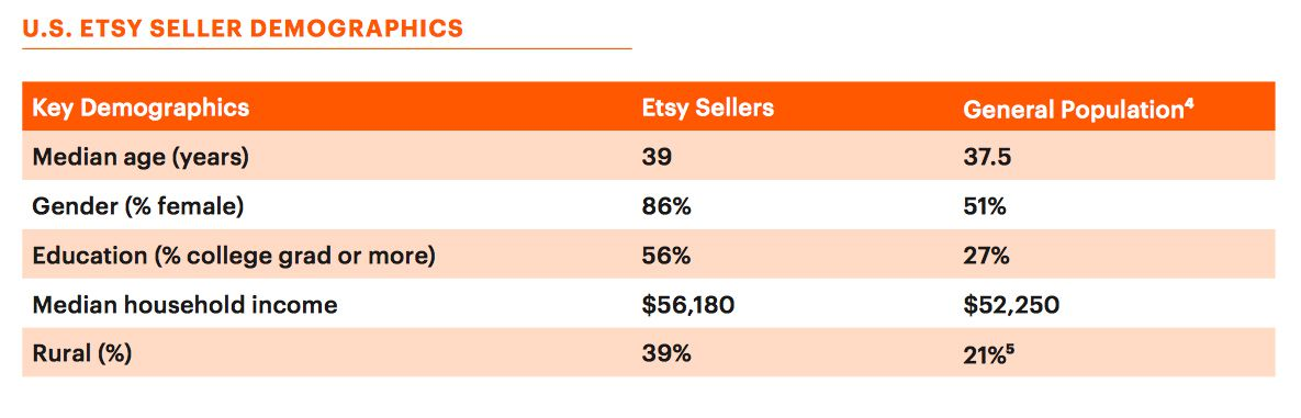 Etsy Seller Demographics