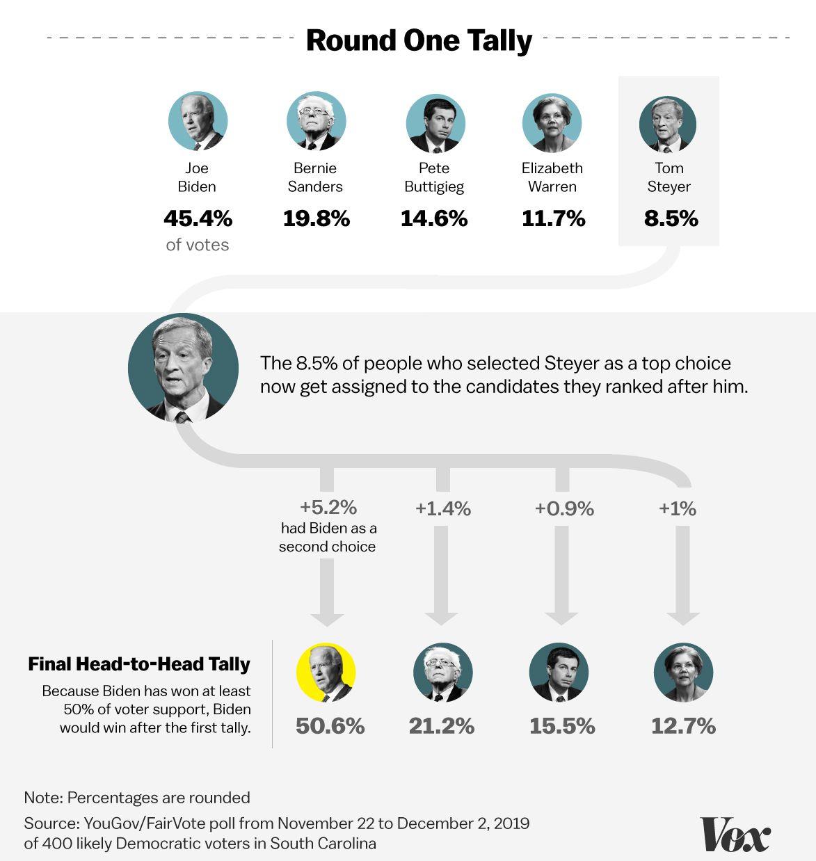 Joe Biden maintains a massive lead in a new South Carolina ranked-choice poll