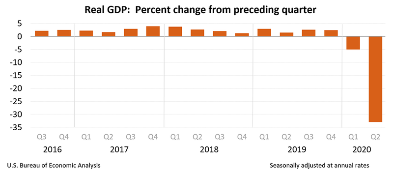 A chart showing quarterly GDP from 2016 to Q2 2020.