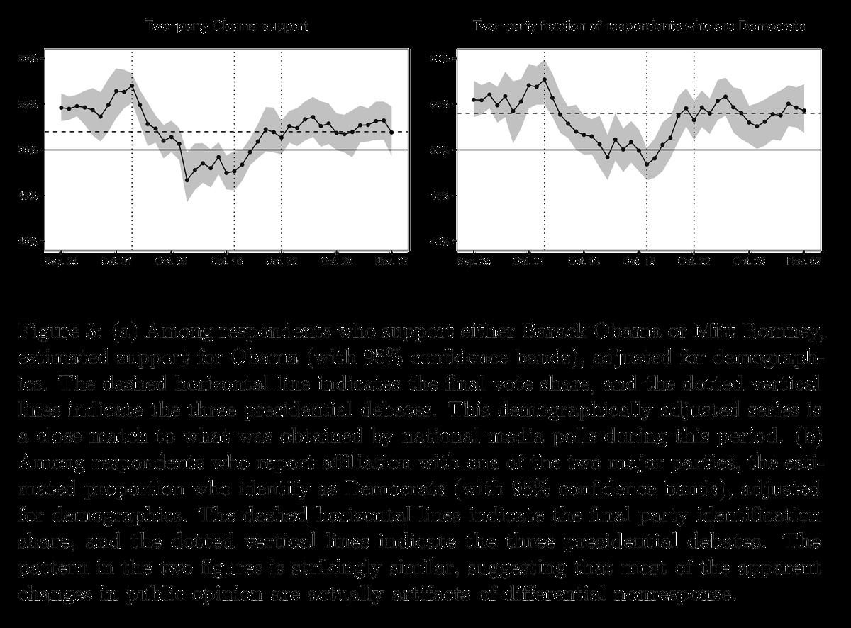 Gelman paper on response bias