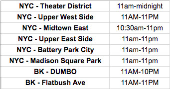 Shake Shack delivery times