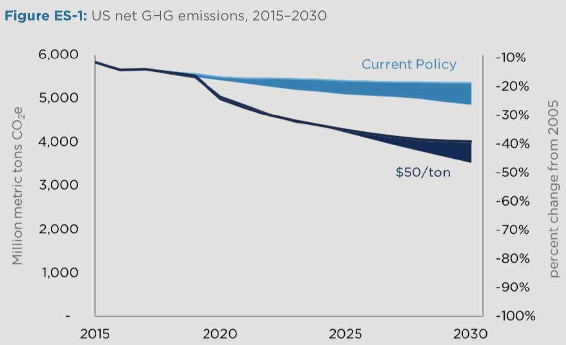 Carbon tax debate: the top 5 things everyone needs to know - Vox